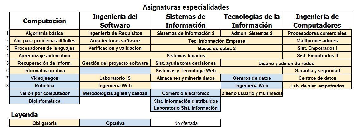 asignaturas_especialidades